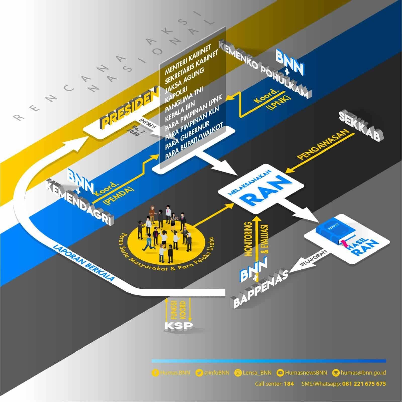 Sukses Di Rencana Aksi Nasional P4GN Tahap I 2018-2019, BNN RI Siapkan Strategi Di Tahap II Tahun 2020-2024