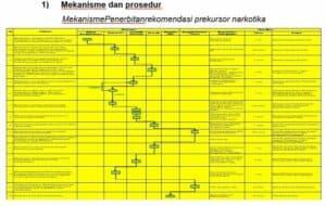 Maklumat dan Standar Pelayanan Direktorat Psikotropika dan Prekursor – Deputi Pemberantasan